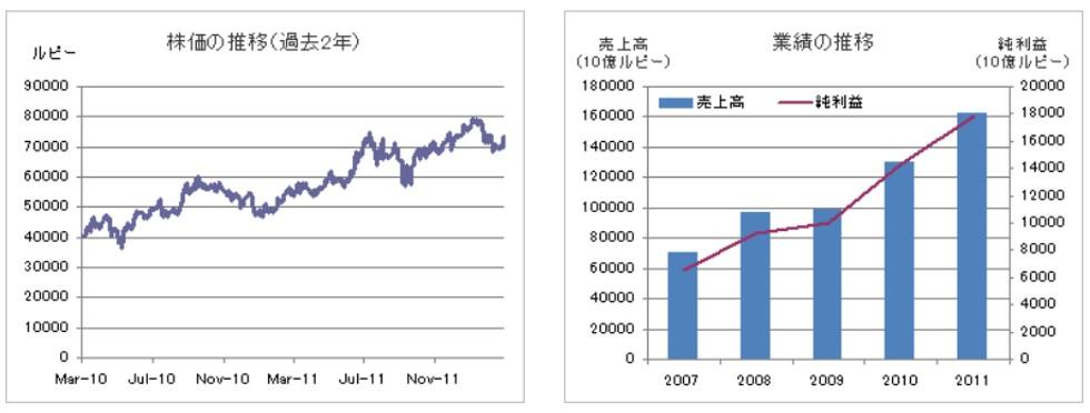 アストラ・インターナショナルの利益と株価推移