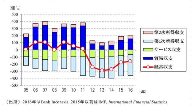 インドネシアの経常収支