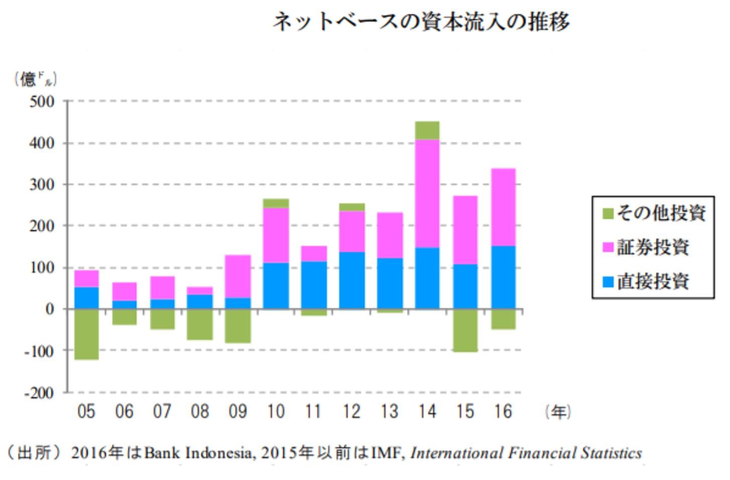 インドネシアの金融収支