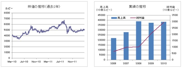インドフードの業績と株価
