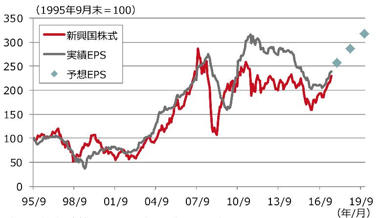 新興国株式のEPSの推移と今後の予想