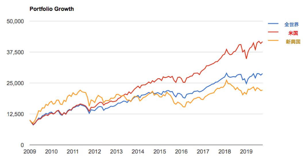 新興国株式の出遅れ