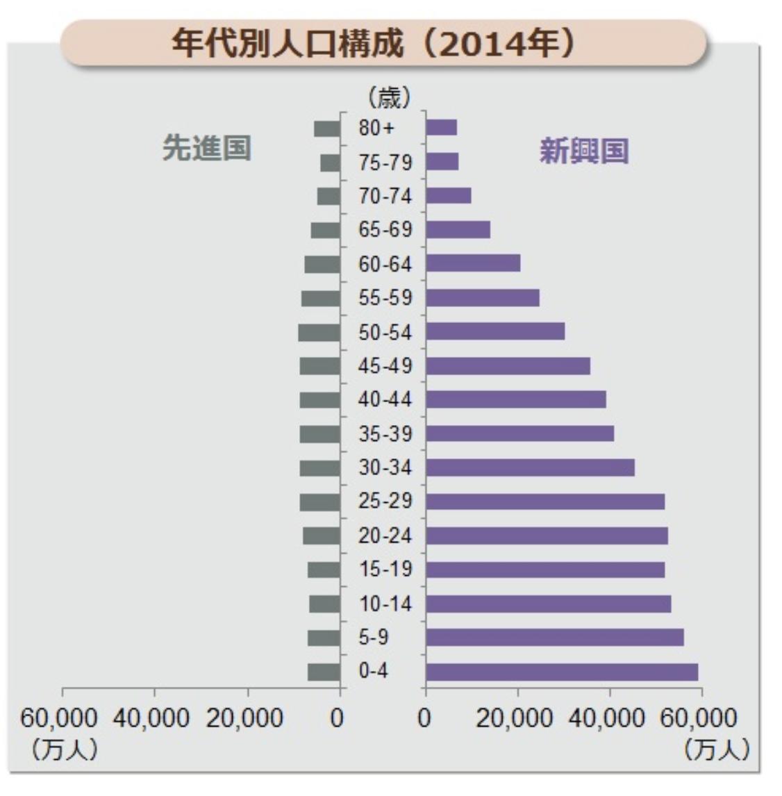 先進国と新興国の年齢別の人口構成