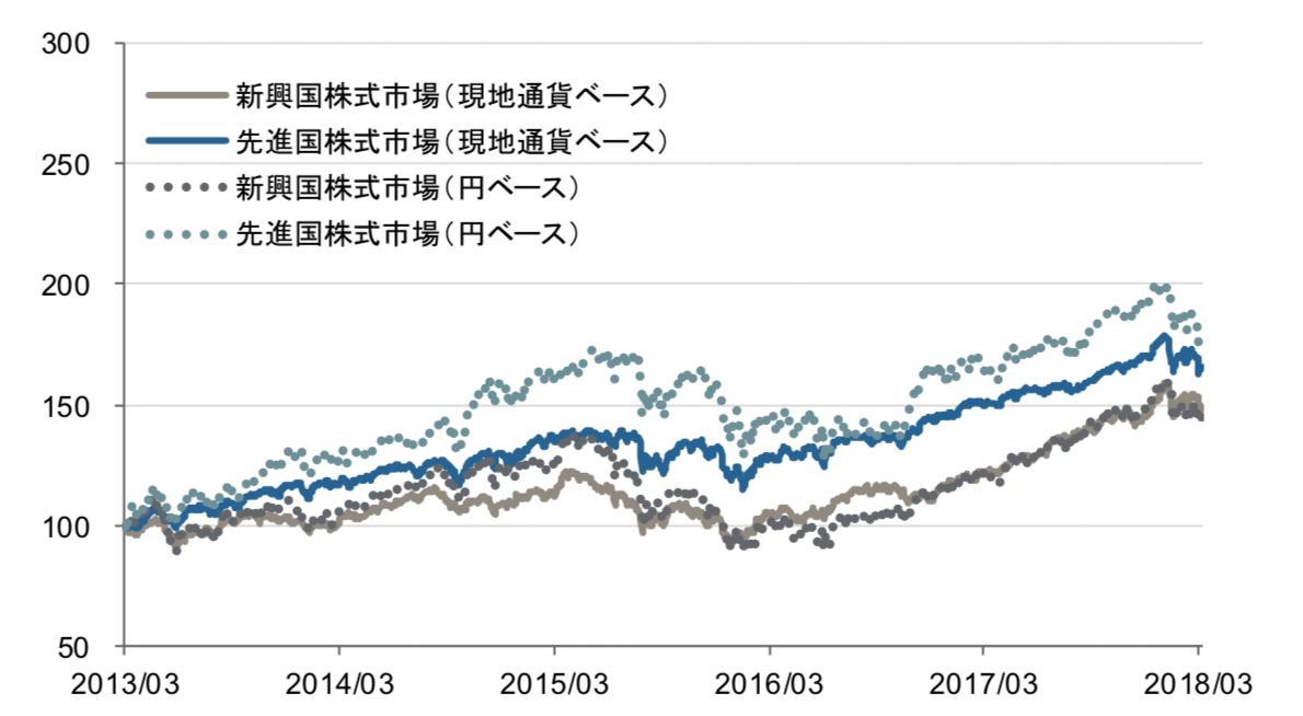 新興国株と先進国株の値動きの比較