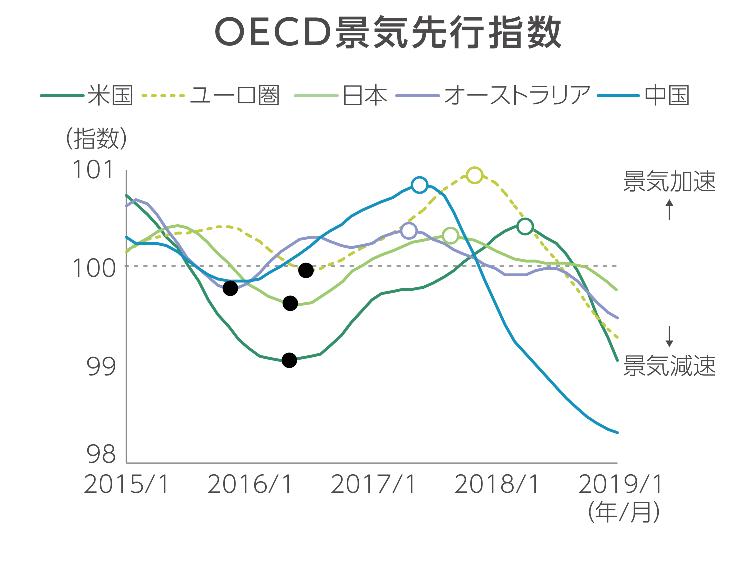 中国の低迷するOECD景気先行指数