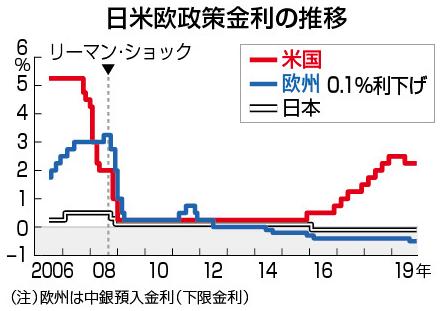 再び利下げに転じた先進国の政策金利