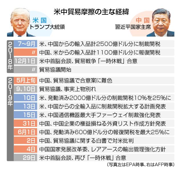 米中の貿易摩擦の経緯