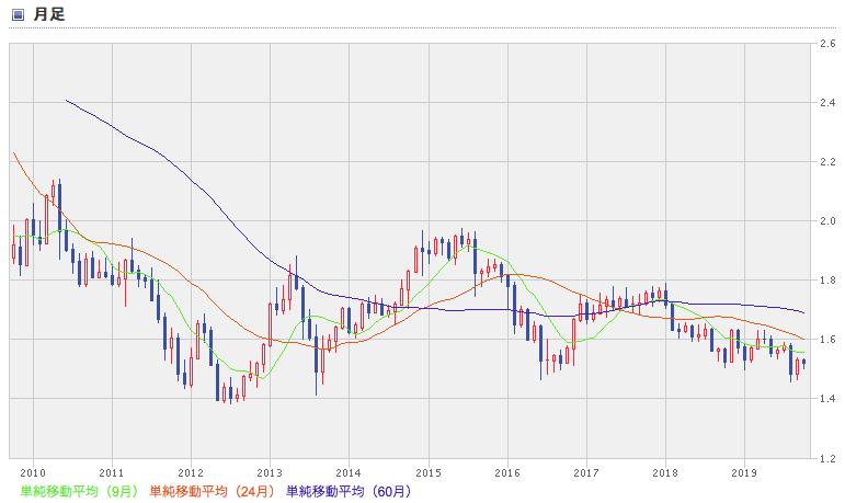 楽天証券のインドルピー円のレート推移