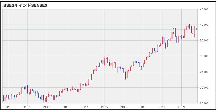 センセックス指数の株価推移