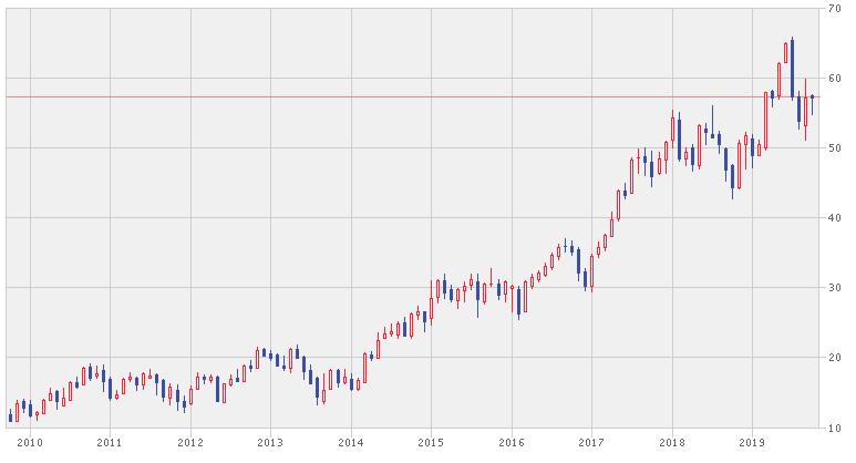 HDFCバンクの株価推移
