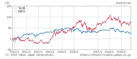 マレーシア総合指数とTOPIXの比較