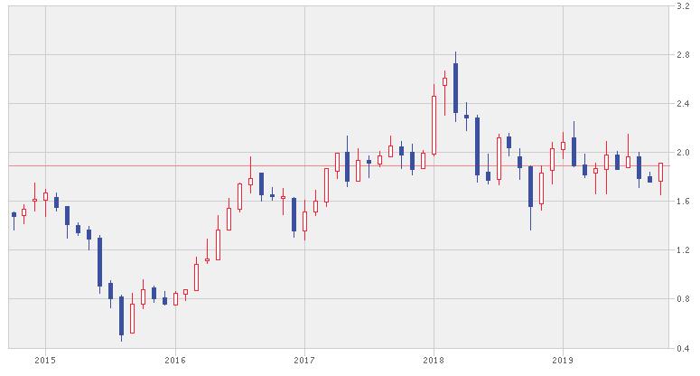 エアアジアの株価推移