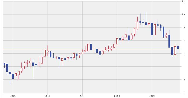 ペトロナス・ケミカルズ・グループの株価