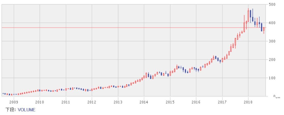 テンセントの株価