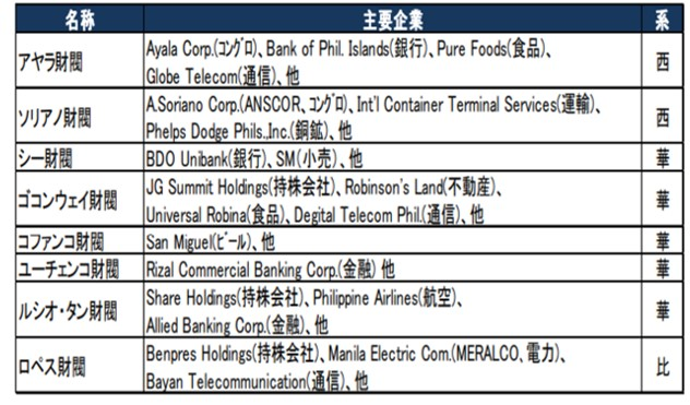 フィリピン財閥