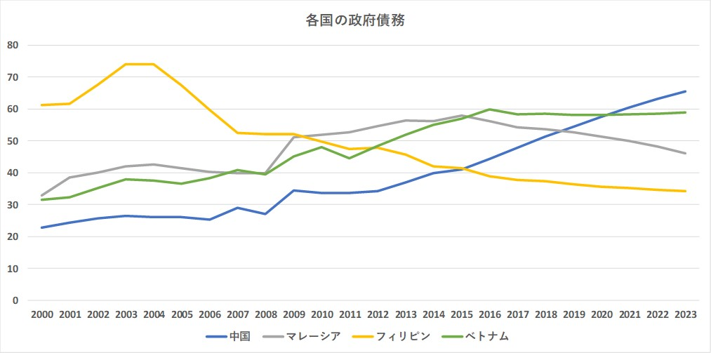 政府債務対GDP
