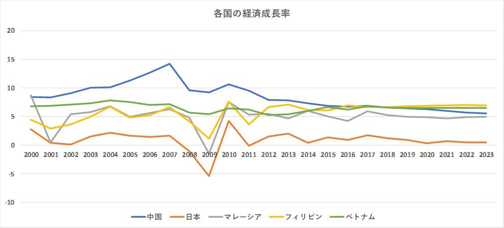 各国の経済成長率 IMFデータより