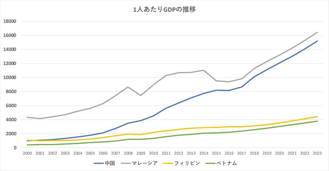 各国の1人あたりGDP推移 IMFデータより