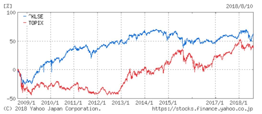 マレーシア株式指数とTOPIX