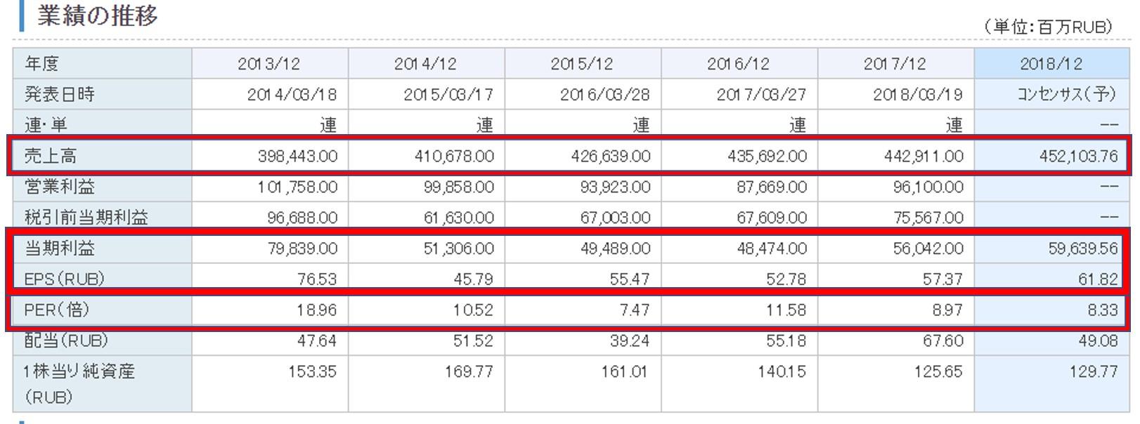 ロシアの個別株の業績