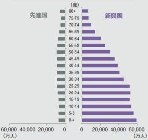 先進国・新興国の人口ピラミッド