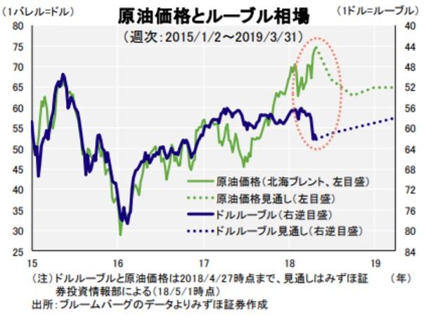 原油価格とルーブル相場