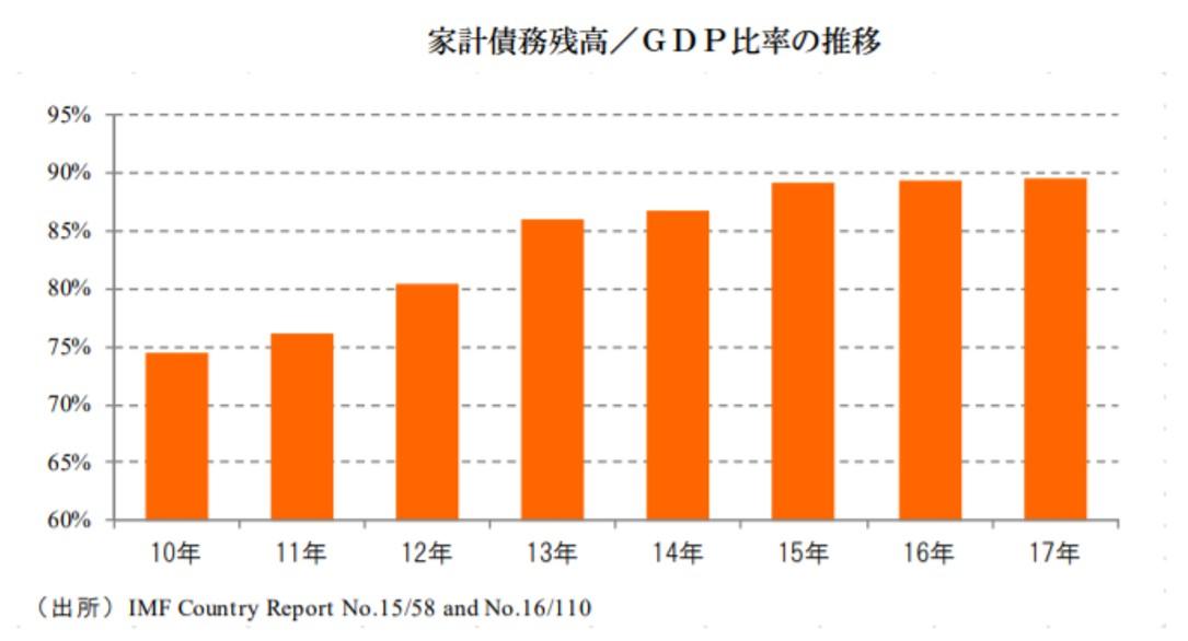 マレーシアの家計債務のGDP比率