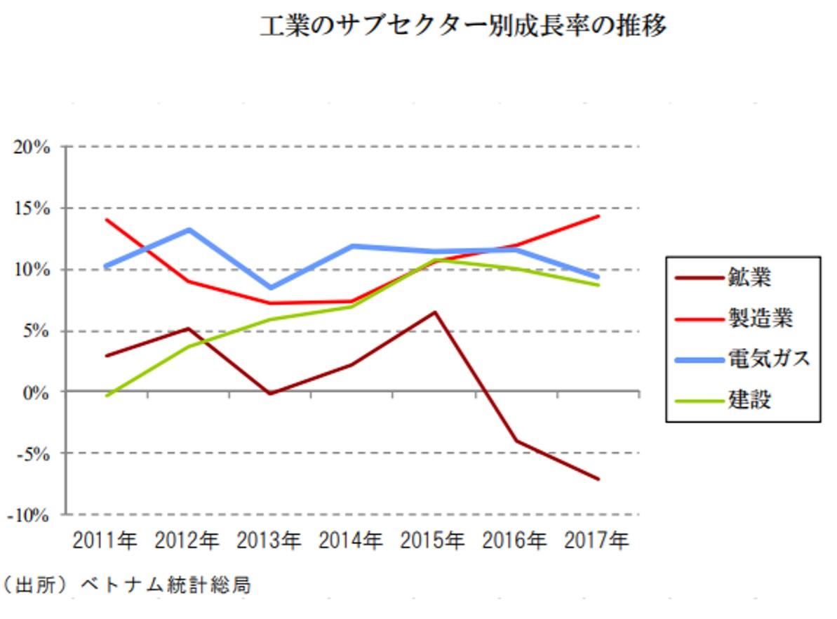 工業の成長率
