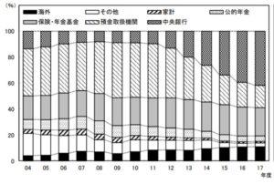 市中銀行の国債保有比率