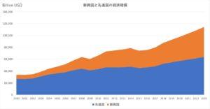 先進国と新興国の経済規模の推移