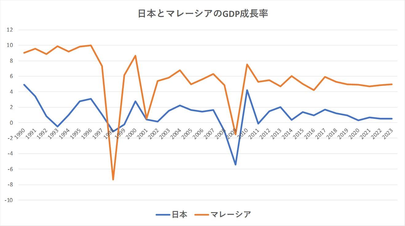 マレーシアと日本の成長率