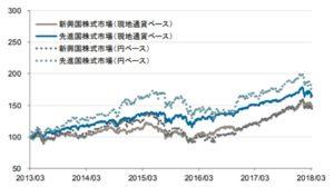 新興国株式と先進国株式の5年チャート