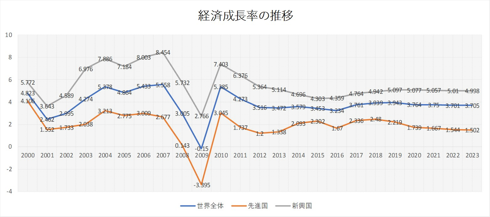 世界経済成長推移比較