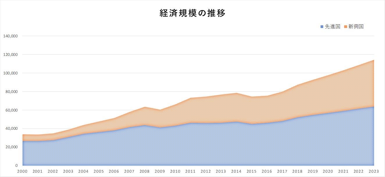 新興国と先進国の経済規模の推移