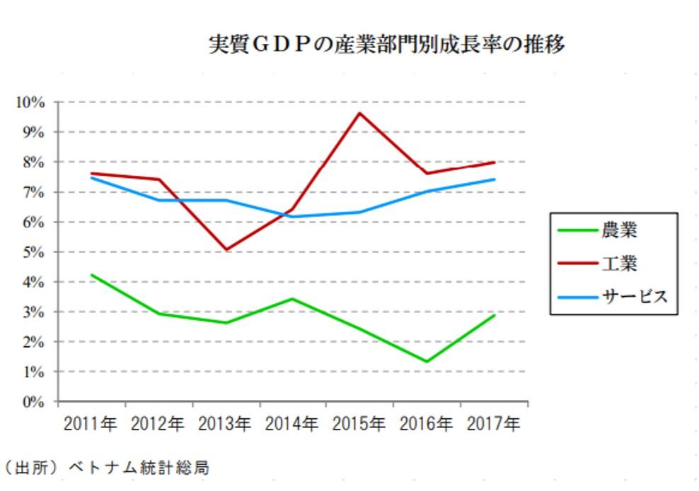 農業・工業・サービス業のベトナムの成長率