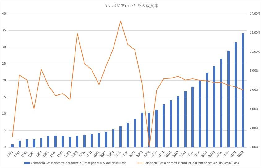 カンボジアGDPとその成長率