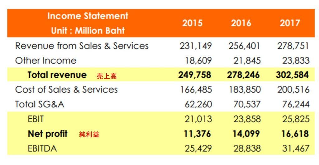 タイの個別株CP ALL Groupの業績推移