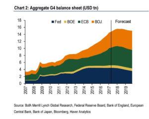 G4中央銀行のバランスシート