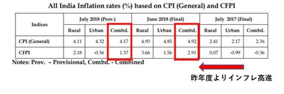 インドのインフレ率の推移