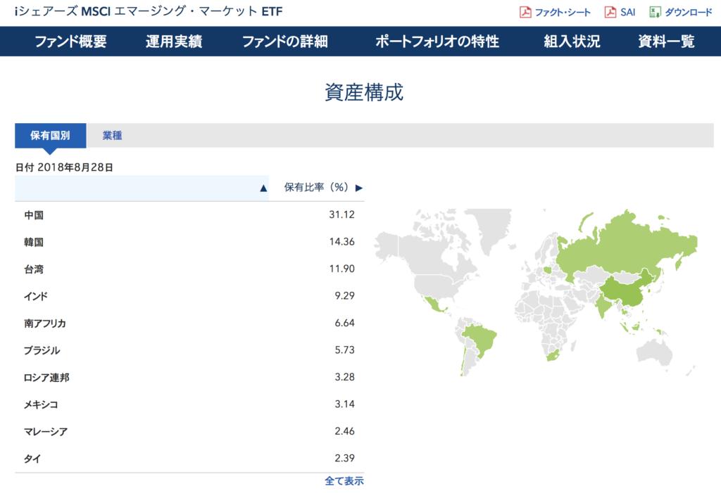MSCIエマージング・マーケット・インデックス連動