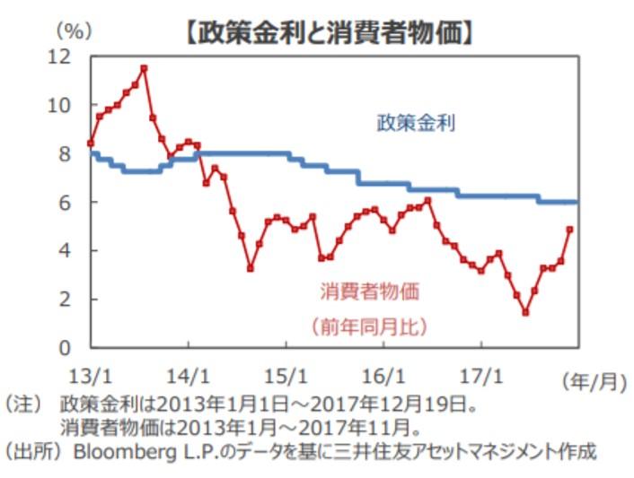 インフレ率と政策金利