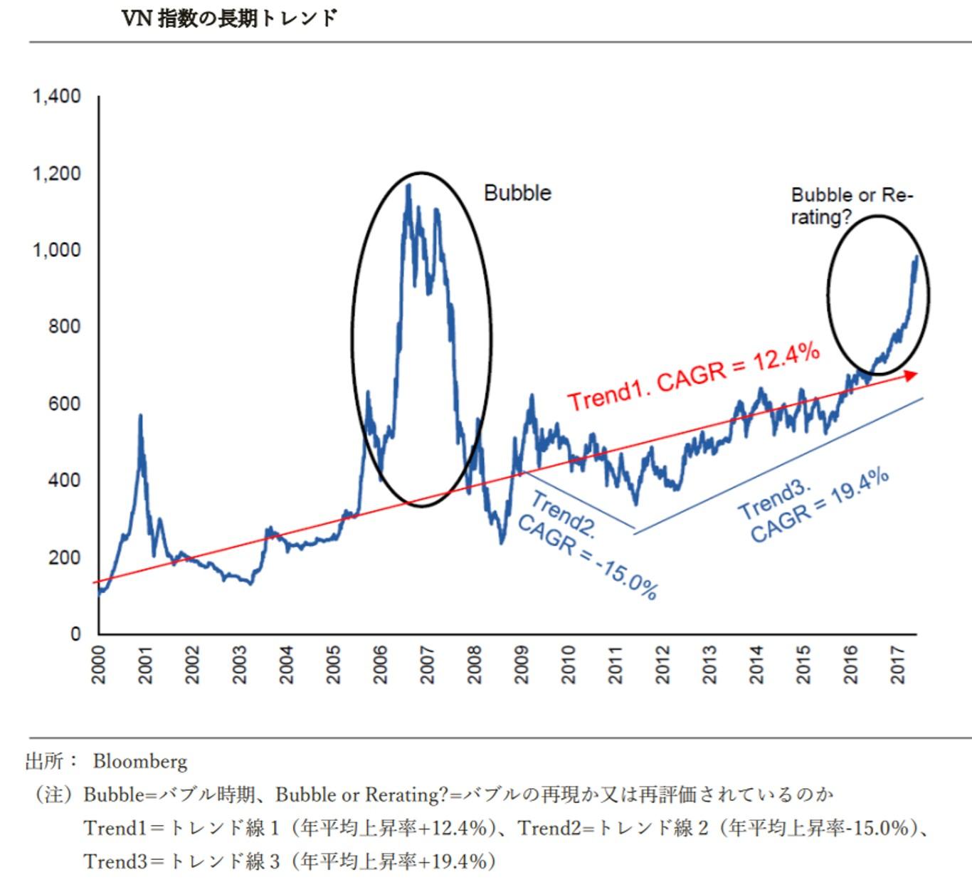 ベトナム株式市場のチャート
