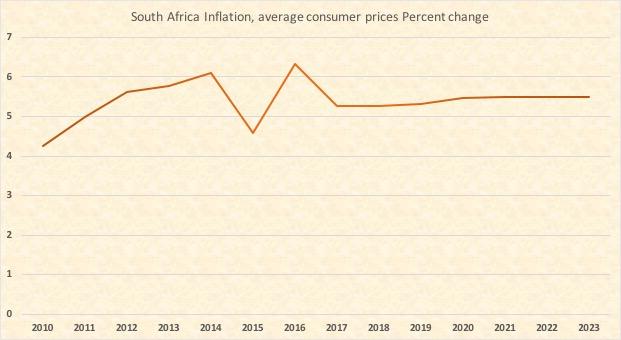 南アフリカインフレ率