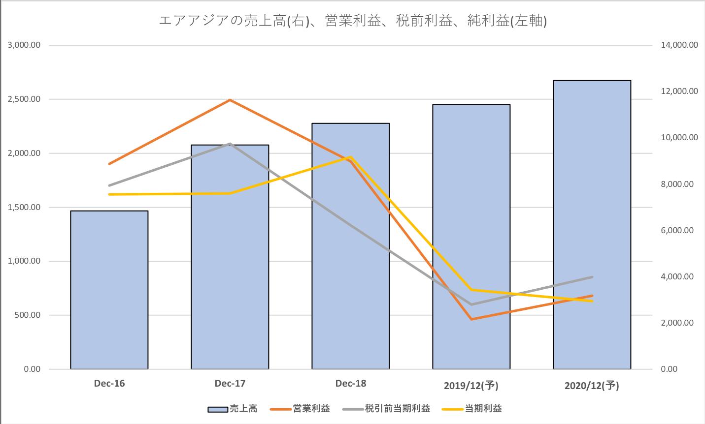 エアアジアの業績推移