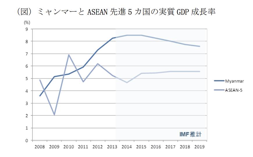 ASEAN5実質GDP成長率