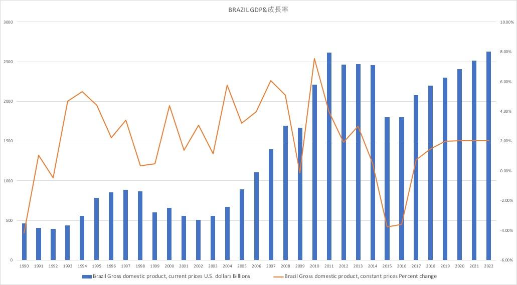 Brazil GDP&%