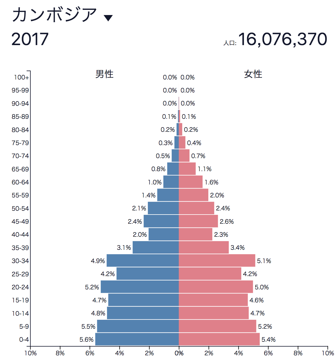 カンボジア人口ピラミッド