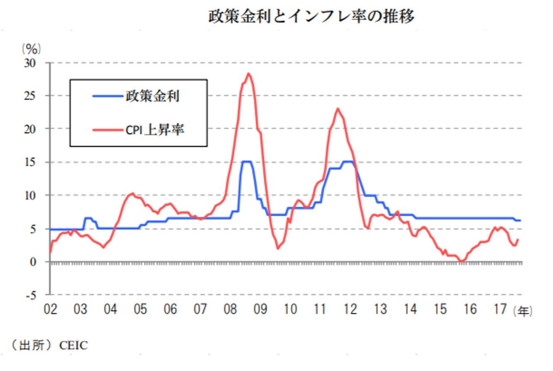 ベトナムの政策金利とインフレ率の推移