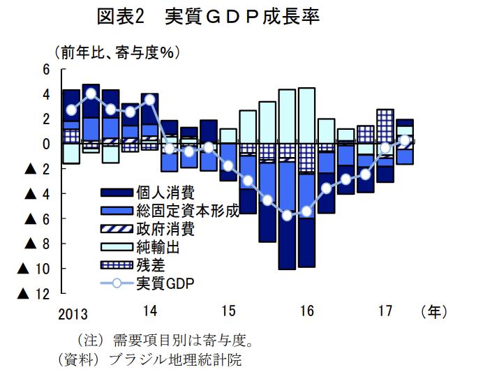 ブラジルGDPの成長率需要面から分解の図