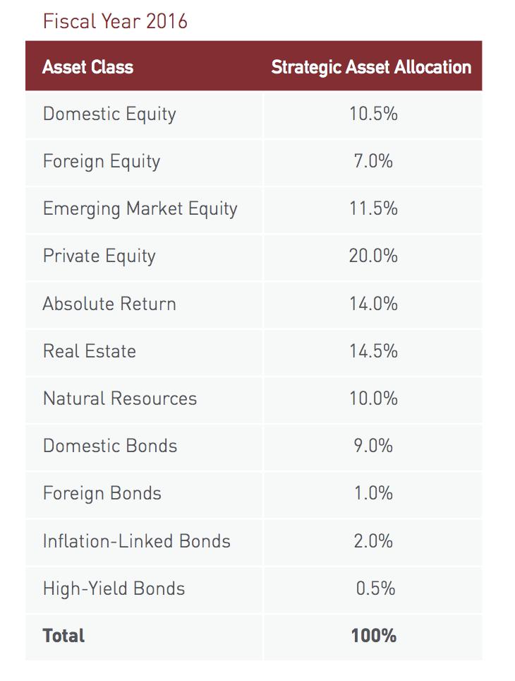 ハーバード大学基金資産ポートフォリオ